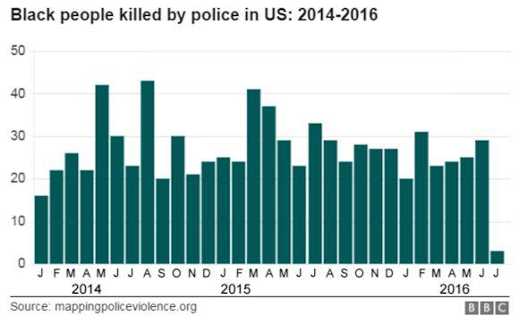 black_people_deaths